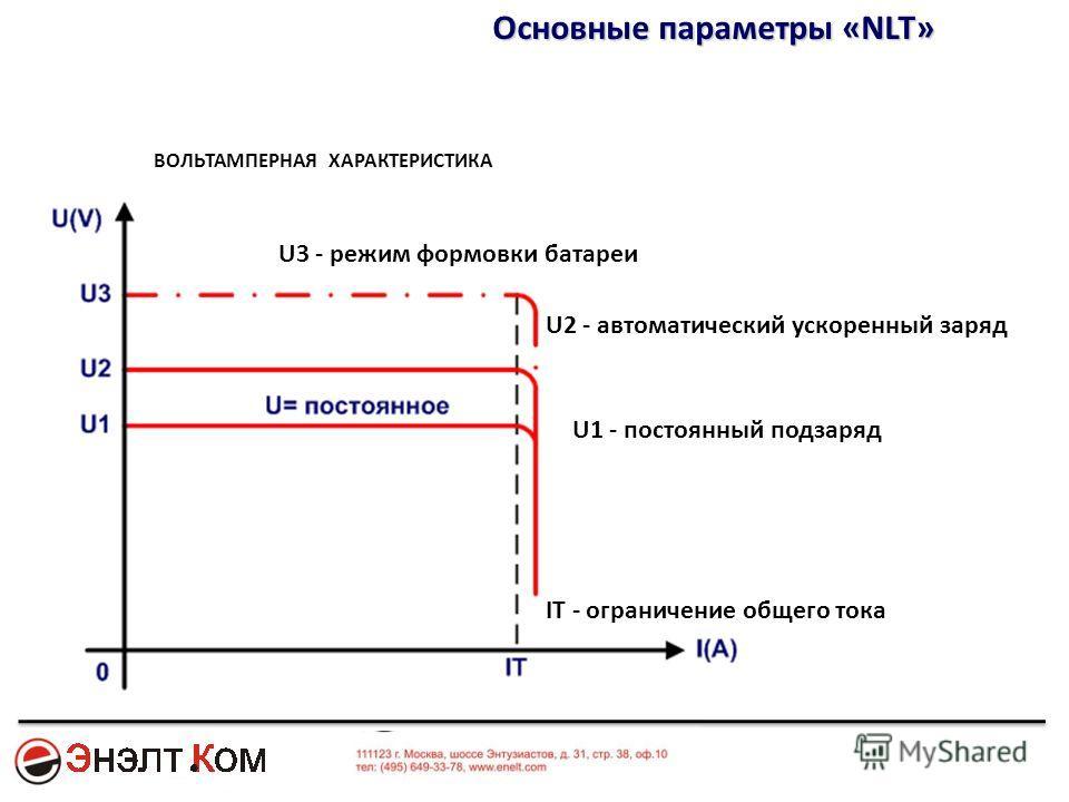 Основные параметры «NLT» ВОЛЬТАМПЕРНАЯ ХАРАКТЕРИСТИКА U1 - постоянный подзаряд U3 - режим формовки батареи U2 - автоматический ускоренный заряд IT - ограничение общего тока