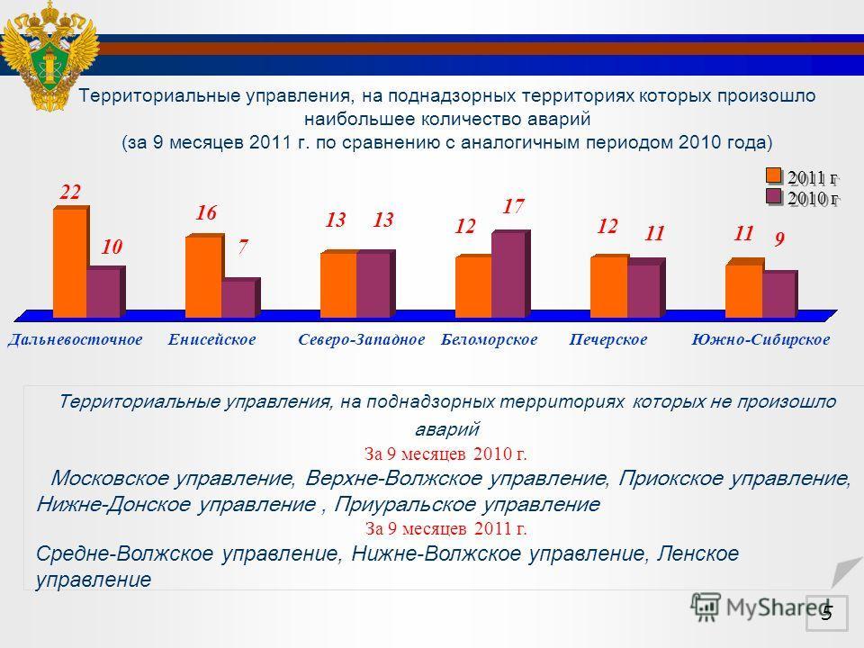 Территориальные управления, на поднадзорных территориях которых произошло наибольшее количество аварий (за 9 месяцев 201 1 г. по сравнению с аналогичным периодом 2010 года) Территориальные управления, на поднадзорных территориях которых не произошло