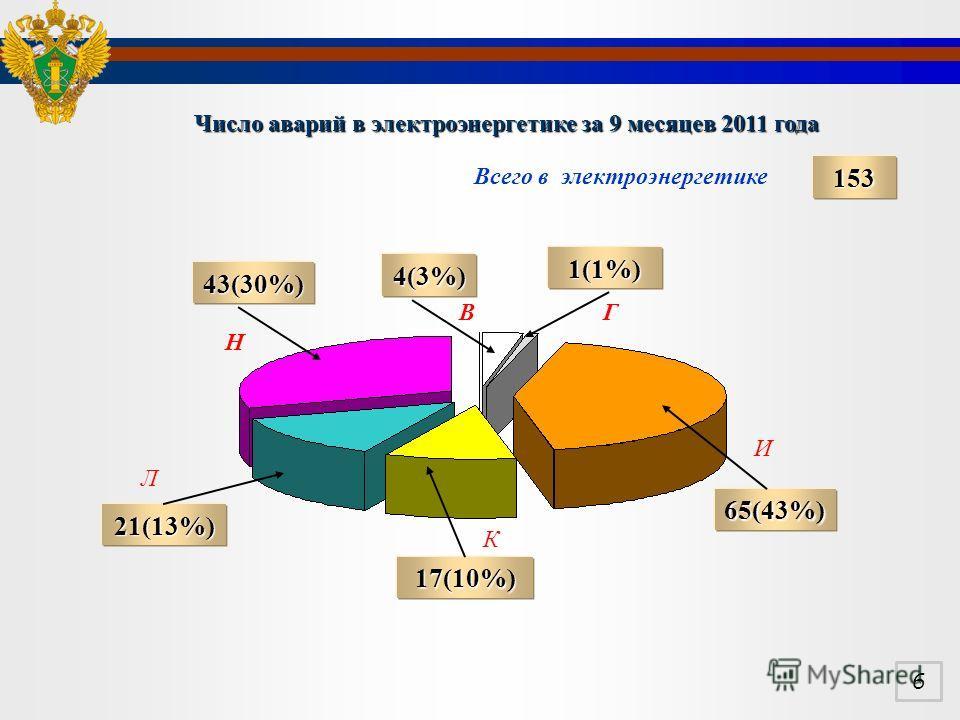 Число аварий в электроэнергетике за 9 месяцев 2011 года Всего в электроэнергетике 43(30%) 21(13%) 153 65(43%) 17(10%) 4(3%) 1(1%) Н ГВ И К Л 6
