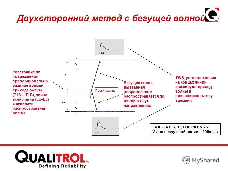 Двухсторонний метод с бегущей волной T1A T1B A B La A Lb Повреждение Бегущая волна вызванная повреждением распространяется по линии в двух направлениях Расстояние до повреждения пропорционально разнице времен прихода волны (T1A – T1B), длине всей лин