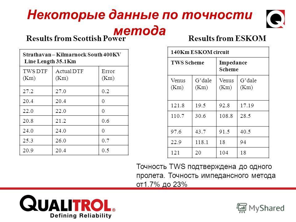 Некоторые данные по точности метода Strathavan – Kilmarnock South 400KV Line Length 35.1Km TWS DTF (Km) Actual DTF (Km) Error (Km) 27.227.00.2 20.4 0 22.0 0 20.821.20.6 24.0 0 25.326.00.7 20.920.40.5 Results from Scottish Power 140Km ESKOM circuit TW