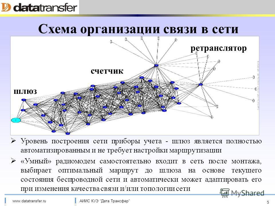 АИИС КУЭ Дата Трансферwww.datatransfer.ru Схема организации связи в сети Уровень построения сети приборы учета - шлюз является полностью автоматизированным и не требует настройки маршрутизации «Умный» радиомодем самостоятельно входит в сеть после мон