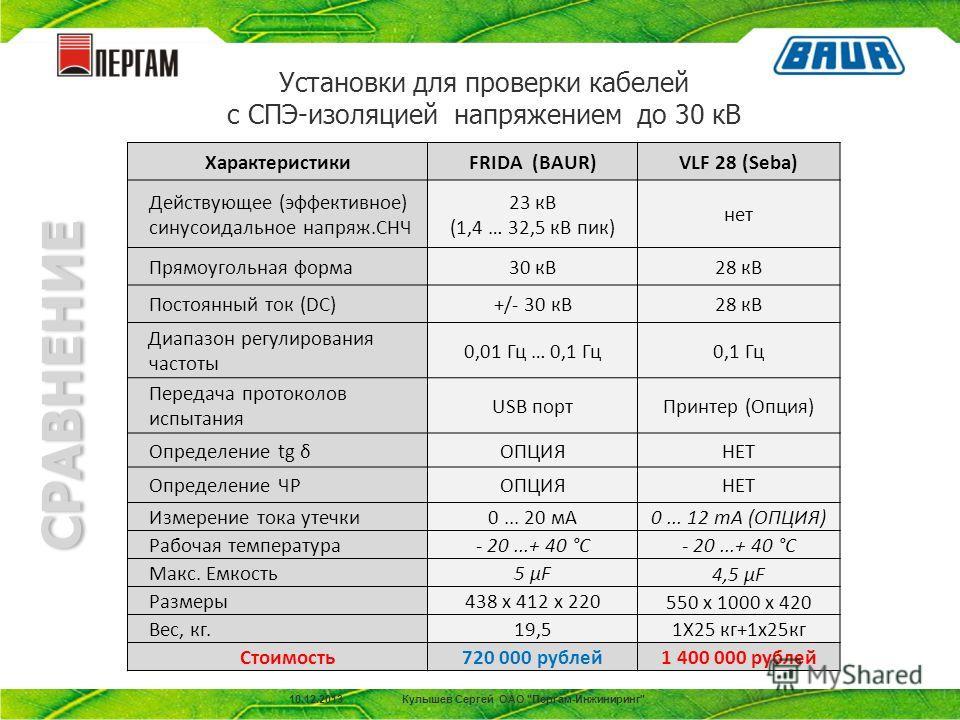 Установки для проверки кабелей с СПЭ-изоляцией напряжением до 30 кВ ХарактеристикиFRIDA (BAUR)VLF 28 (Seba) Действующее (эффективное) синусоидальное напряж.СНЧ 23 кВ (1,4 … 32,5 кВ пик) нет Прямоугольная форма30 кВ28 кВ Постоянный ток (DC)+/- 30 кВ28