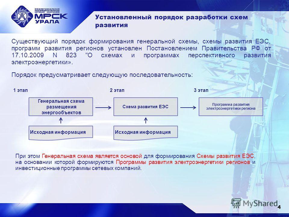 Установленный порядок разработки схем развития Порядок предусматривает следующую последовательность: Генеральная схема размещения энергообъектов 1 этап Исходная информация Схема развития ЕЭС Исходная информация 2 этап Программа развития электроэнерге