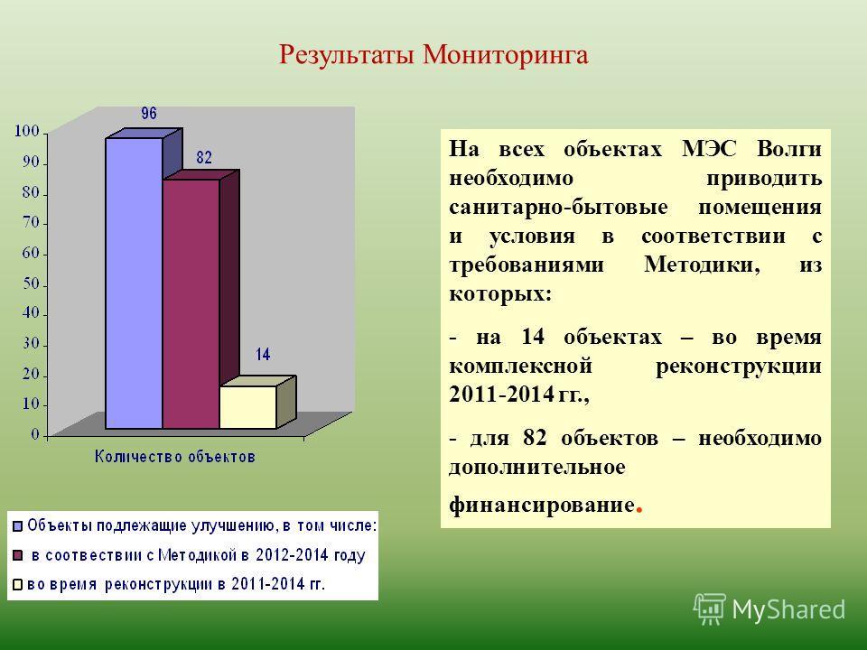 Результаты Мониторинга На всех объектах МЭС Волги необходимо приводить санитарно-бытовые помещения и условия в соответствии с требованиями Методики, из которых: - на 14 объектах – во время комплексной реконструкции 2011-2014 гг., - для 82 объектов –