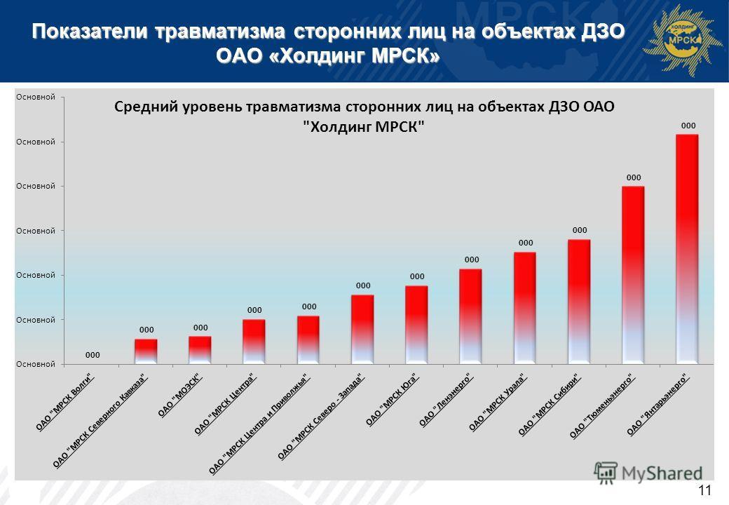 Показатели травматизма сторонних лиц на объектах ДЗО ОАО «Холдинг МРСК» 11