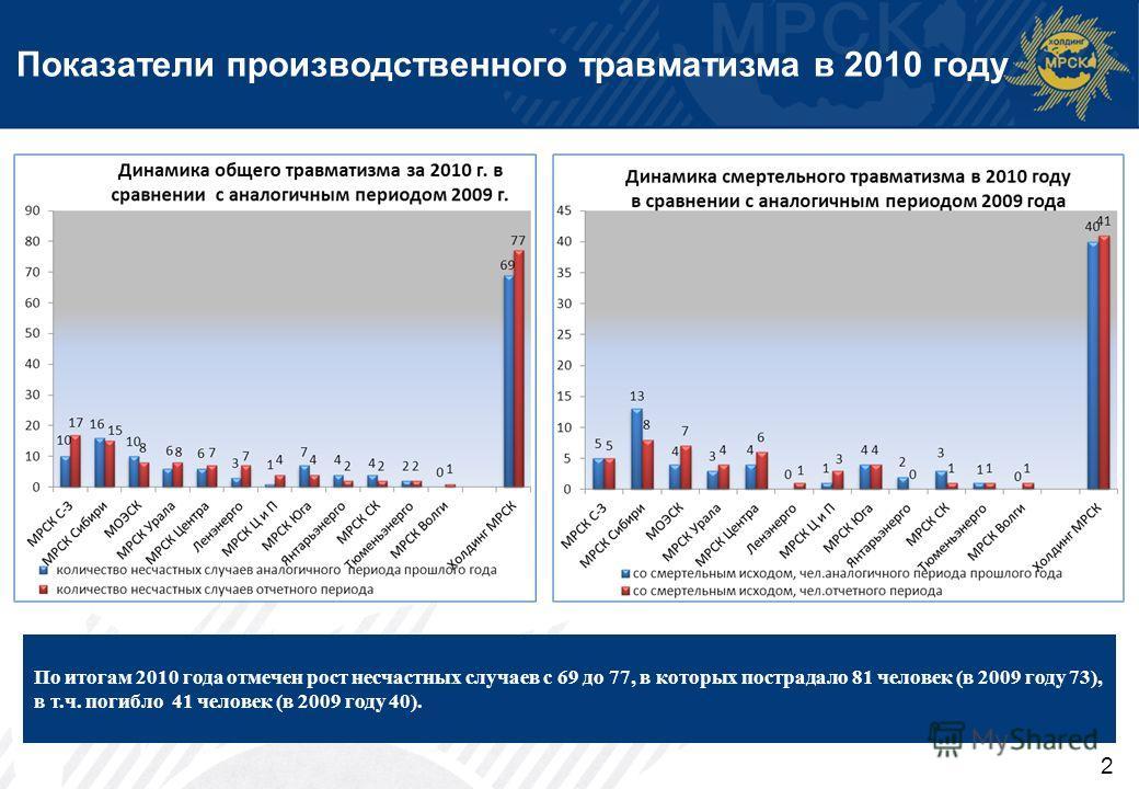 2 Показатели производственного травматизма в 2010 году По итогам 2010 года отмечен рост несчастных случаев с 69 до 77, в которых пострадало 81 человек (в 2009 году 73), в т.ч. погибло 41 человек (в 2009 году 40).