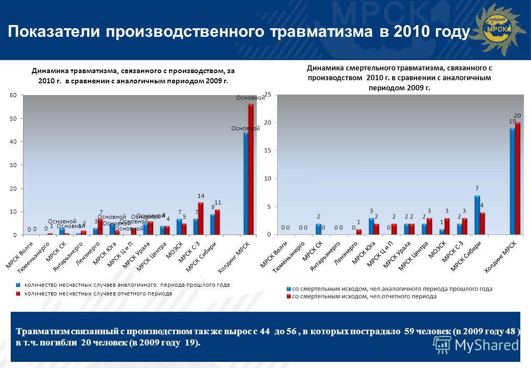 Показатели производственного травматизма в 2010 году 3 Травматизм связанный с производством так же вырос с 44 до 56, в которых пострадало 59 человек (в 2009 году 48 ), в т.ч. погибли 20 человек (в 2009 году 19).
