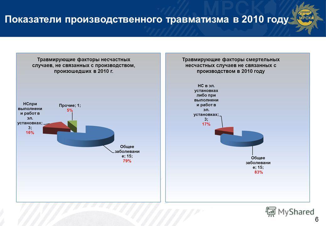 Показатели производственного травматизма в 2010 году 6