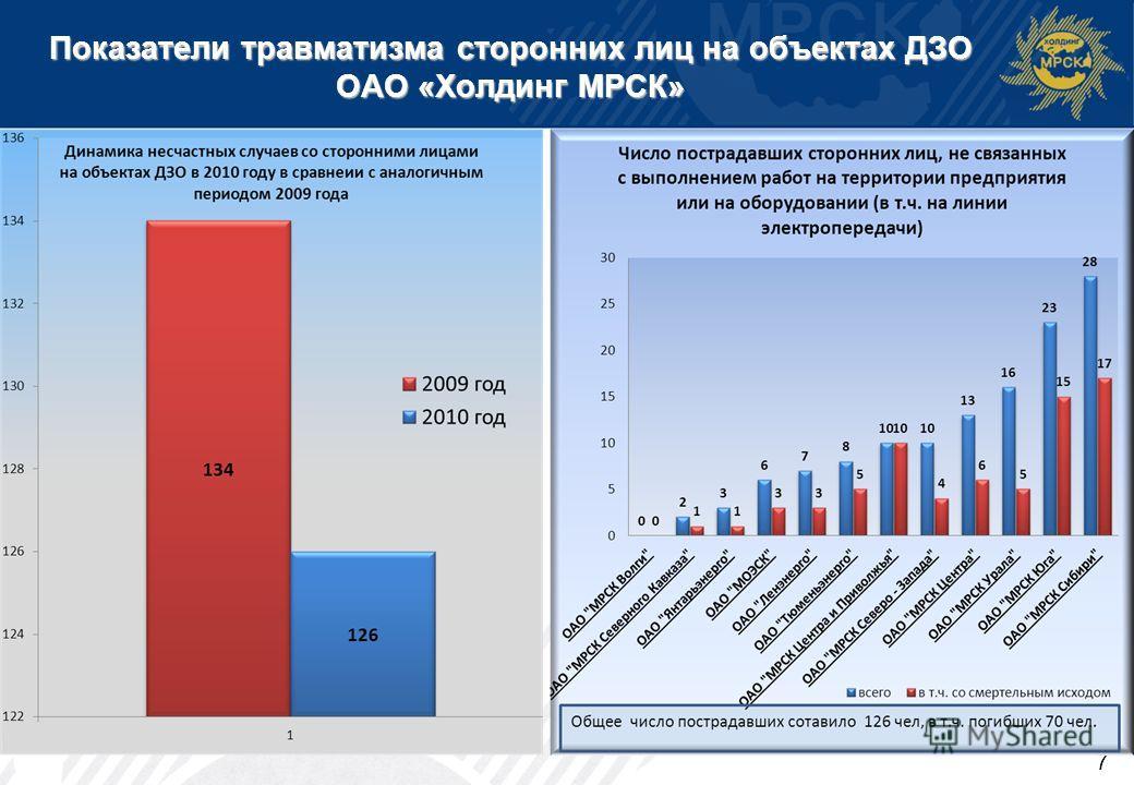 Показатели травматизма сторонних лиц на объектах ДЗО ОАО «Холдинг МРСК» 7