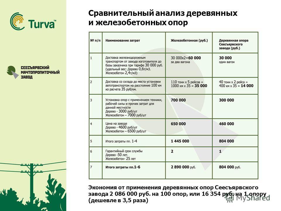 Сравнительный анализ деревянных и железобетонных опор Экономия от применения деревянных опор Сеесъярвского завода 2 086 000 руб. на 100 опор, или 16 354 руб. на 1 опору (дешевле в 3,5 раза)