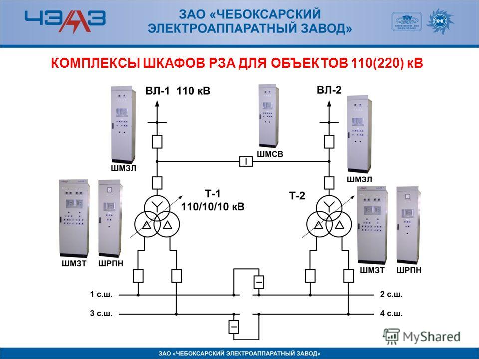 КОМПЛЕКСЫ ШКАФОВ РЗА ДЛЯ ОБЪЕКТОВ 110(220) кВ
