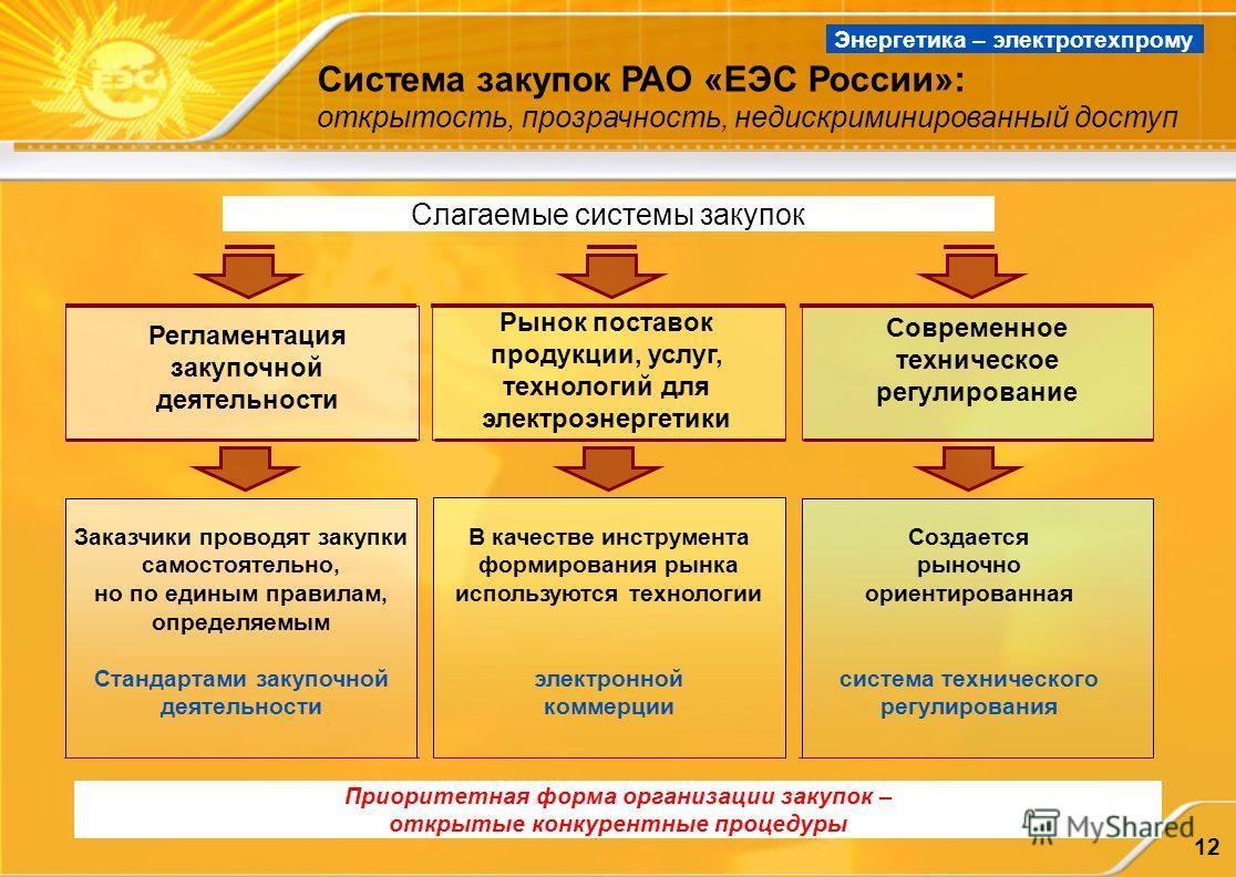 12 Система закупок РАО «ЕЭС России»: открытость, прозрачность, недискриминированный доступ Регламентация закупочной деятельности Рынок поставок продукции, услуг, технологий для электроэнергетики Современное техническое регулирование Заказчики проводя