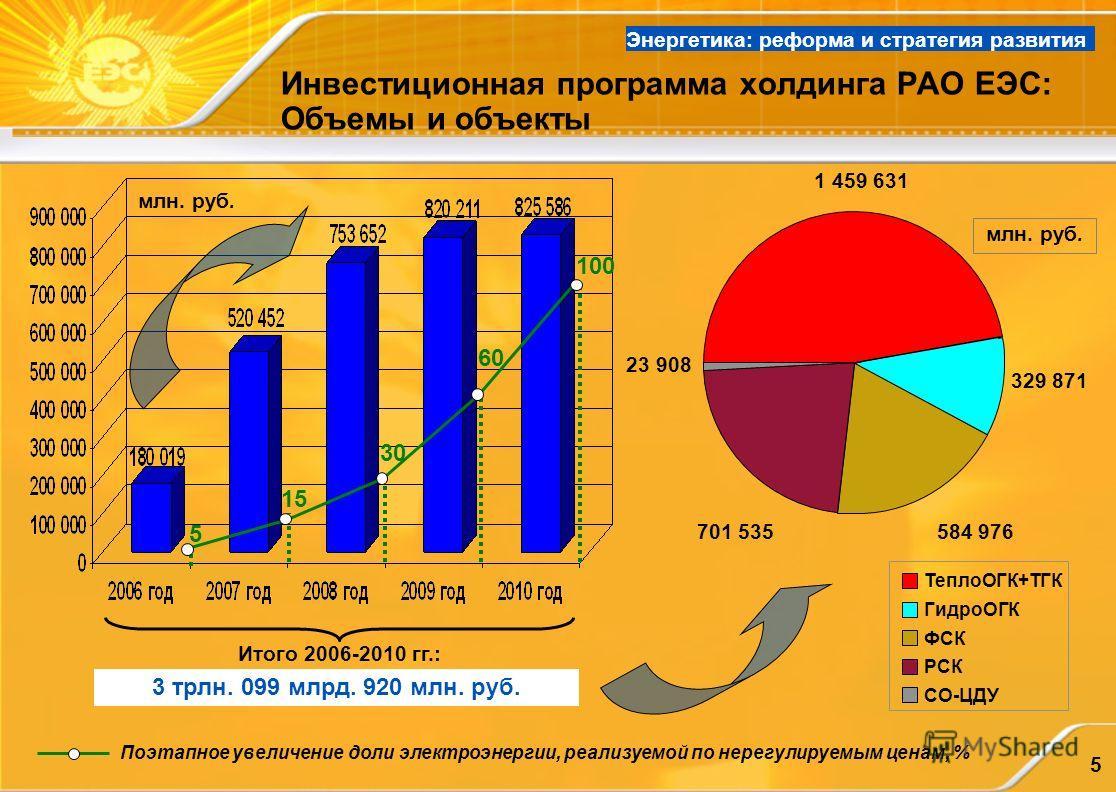 5 Инвестиционная программа холдинга РАО ЕЭС: Объемы и объекты Поэтапное увеличение доли электроэнергии, реализуемой по нерегулируемым ценам, % Итого 2006-2010 гг.: 3 трлн. 099 млрд. 920 млн. руб. млн. руб. 5 15 30 60 100 Энергетика: реформа и стратег