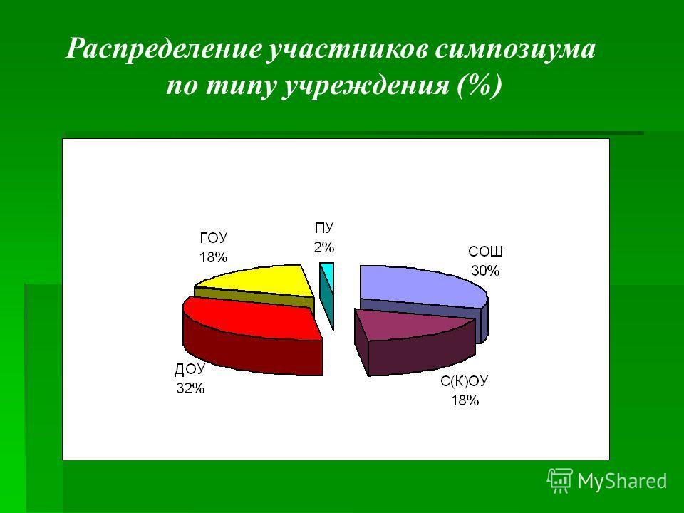 Распределение участников симпозиума по типу учреждения (%)