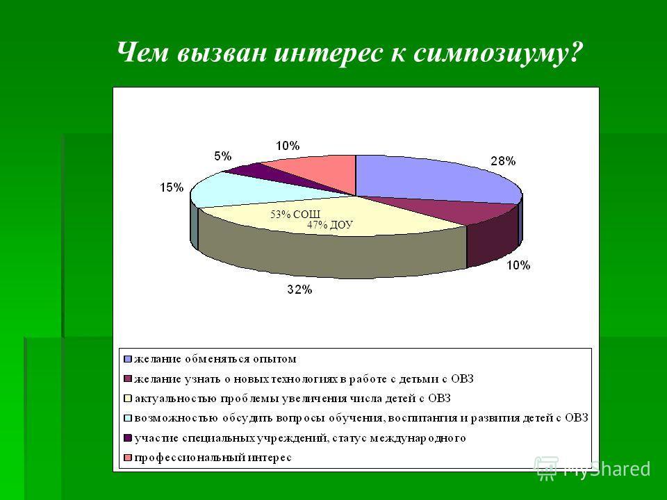 Чем вызван интерес к симпозиуму? 53% СОШ 47% ДОУ