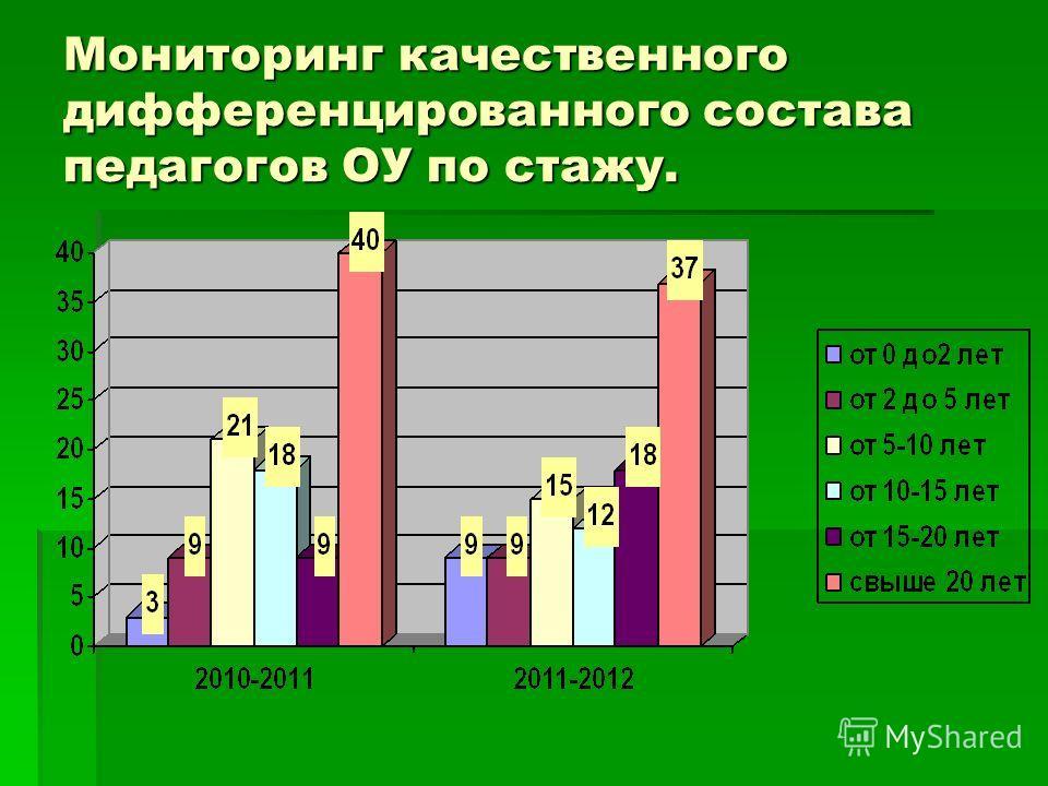 Мониторинг качественного дифференцированного состава педагогов ОУ по стажу.