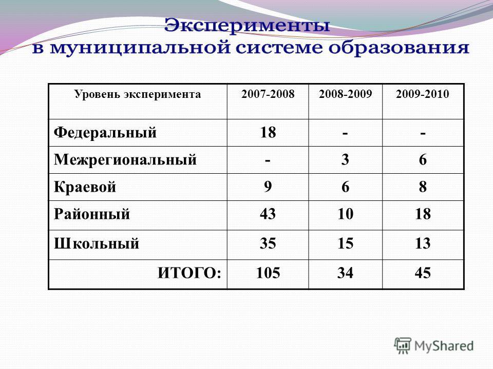 Уровень эксперимента2007-20082008-20092009-2010 Федеральный18-- Межрегиональный-36 Краевой968 Районный431018 Школьный351513 ИТОГО:1053445