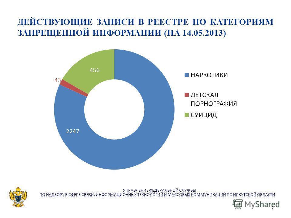 ДЕЙСТВУЮЩИЕ ЗАПИСИ В РЕЕСТРЕ ПО КАТЕГОРИЯМ ЗАПРЕЩЕННОЙ ИНФОРМАЦИИ (НА 14.05.2013) 2247 456 7
