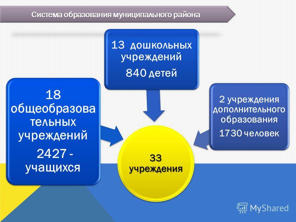 33 учреждения 18 общеобразова тельных учреждений 2427 - учащихся 13 дошкольных учреждений 840 детей 2 учреждения дополнительного образования 1730 человек Система образования муниципального района