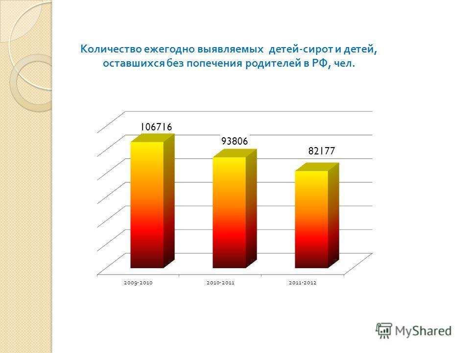 Количество ежегодно выявляемых детей - сирот и детей, оставшихся без попечения родителей в РФ, чел.