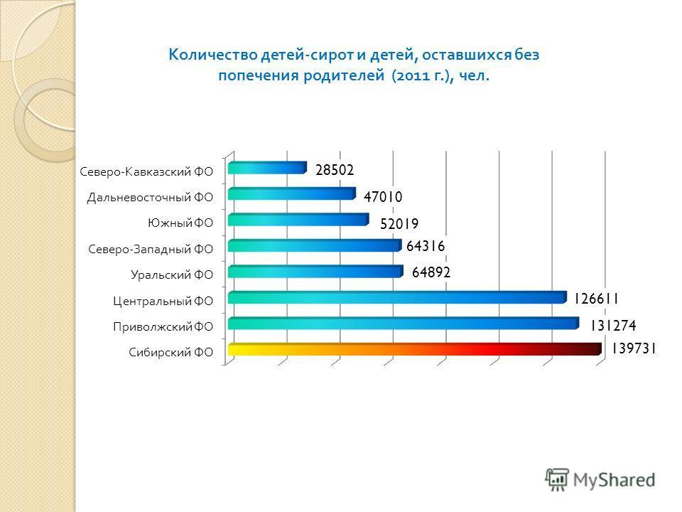 Количество детей - сирот и детей, оставшихся без попечения родителей (2011 г.), чел.