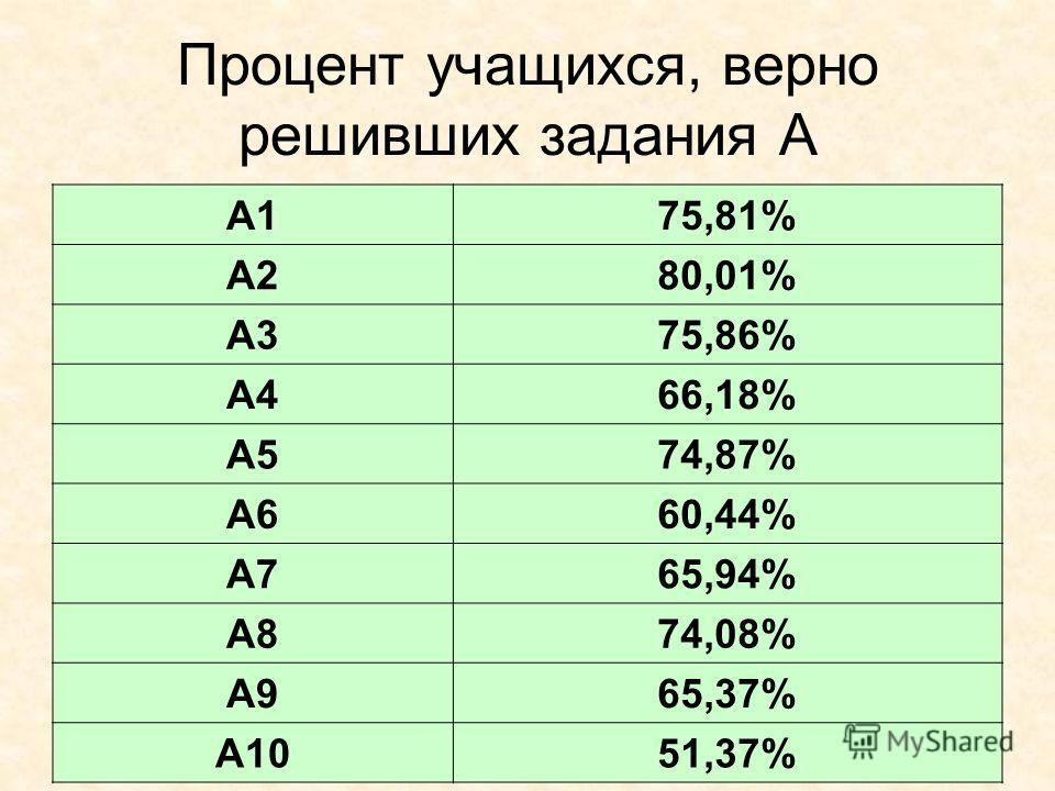 Процент учащихся, верно решивших задания А A175,81% A280,01% A375,86% A466,18% A574,87% A660,44% A765,94% A874,08% A965,37% A1051,37%