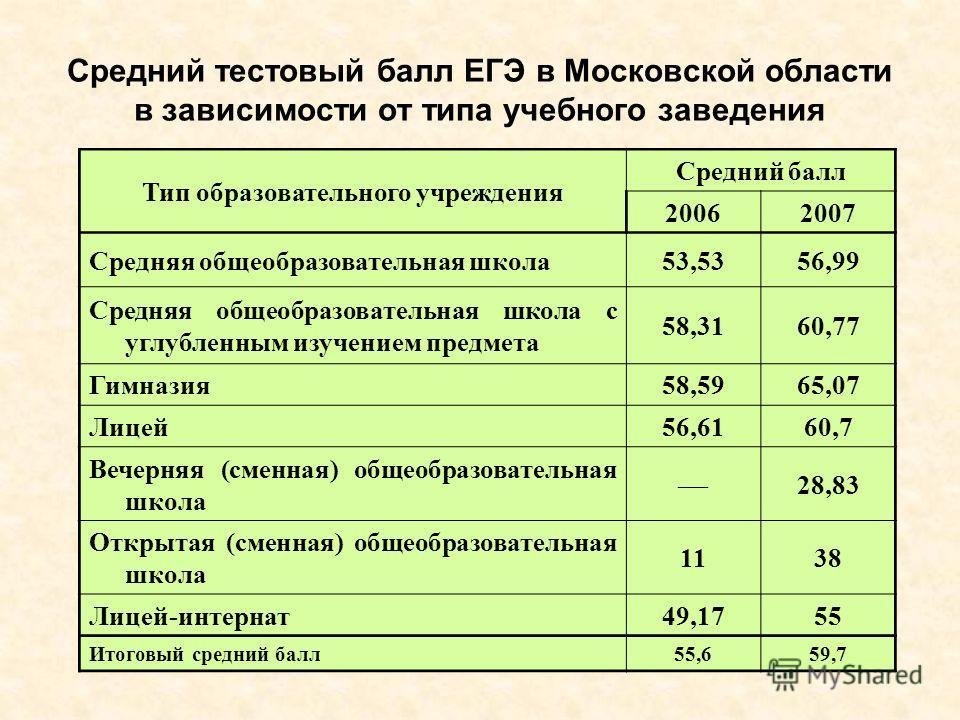 Средний тестовый балл ЕГЭ в Московской области в зависимости от типа учебного заведения Тип образовательного учреждения Средний балл 20062007 Средняя общеобразовательная школа53,5356,99 Средняя общеобразовательная школа с углубленным изучением предме