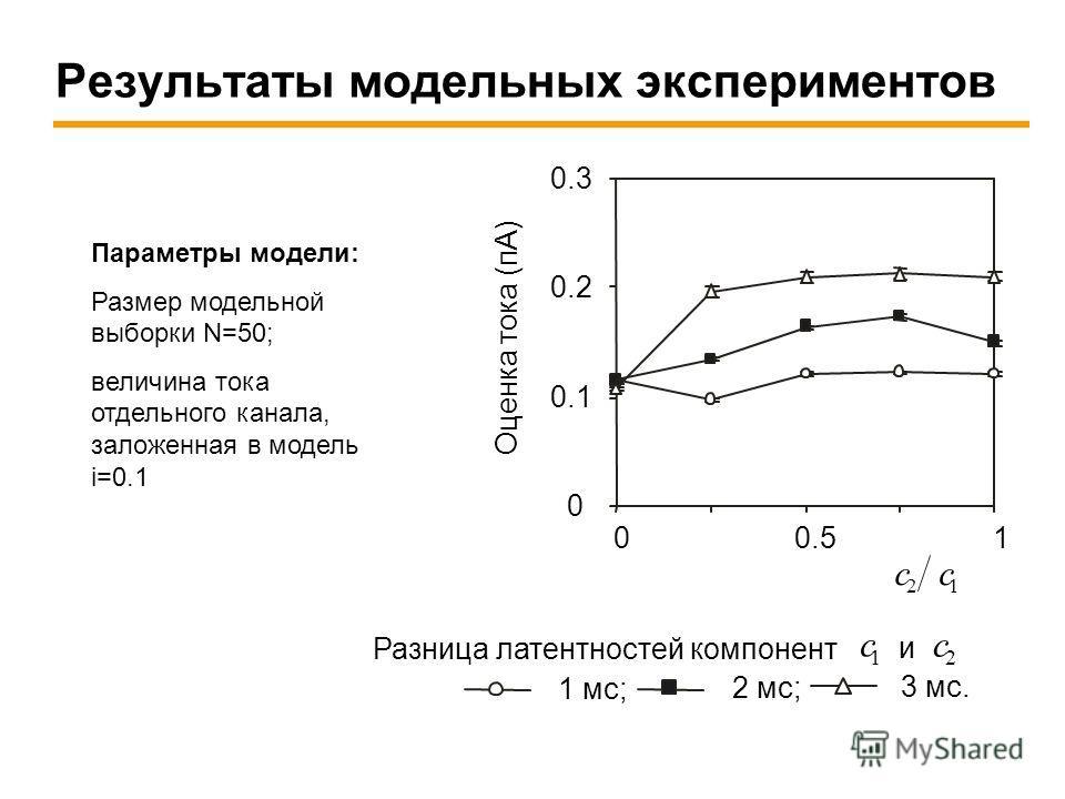 Результаты модельных экспериментов Параметры модели: Размер модельной выборки N=50; величина тока отдельного канала, заложенная в модель i=0.1 00.51 0 0.1 0.2 0.3 21 cc 2 мс; 1 мс; 3 мс. Разница латентностей компонент и 2 c 1 c Оценка тока (пА)