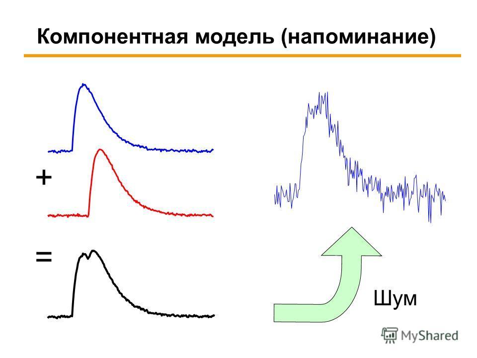 Компонентная модель (напоминание) + = Шум