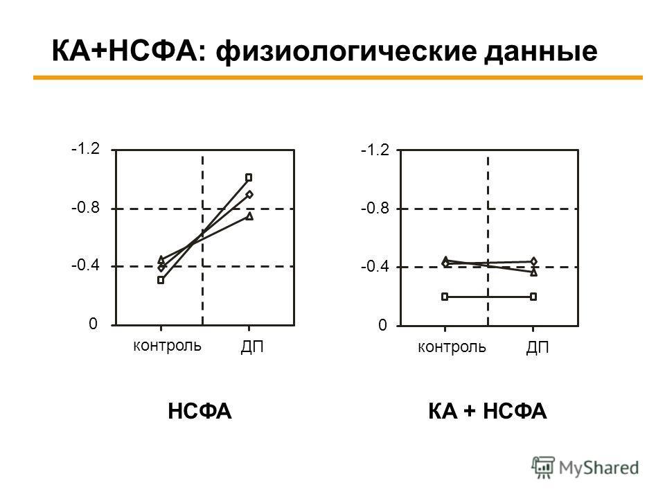 КА+НСФА: физиологические данные -1.2 -0.8 -0.4 0 контроль ДП НСФА -1.2 -0.8 -0.4 0 контроль ДП КА + НСФА