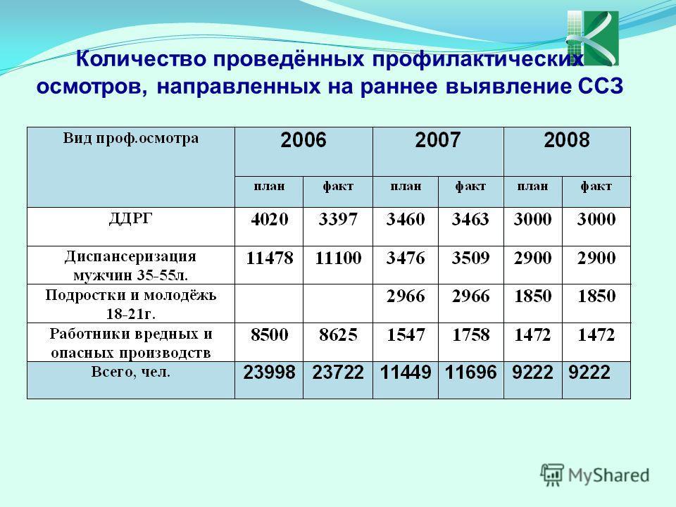 Количество проведённых профилактических осмотров, направленных на раннее выявление ССЗ