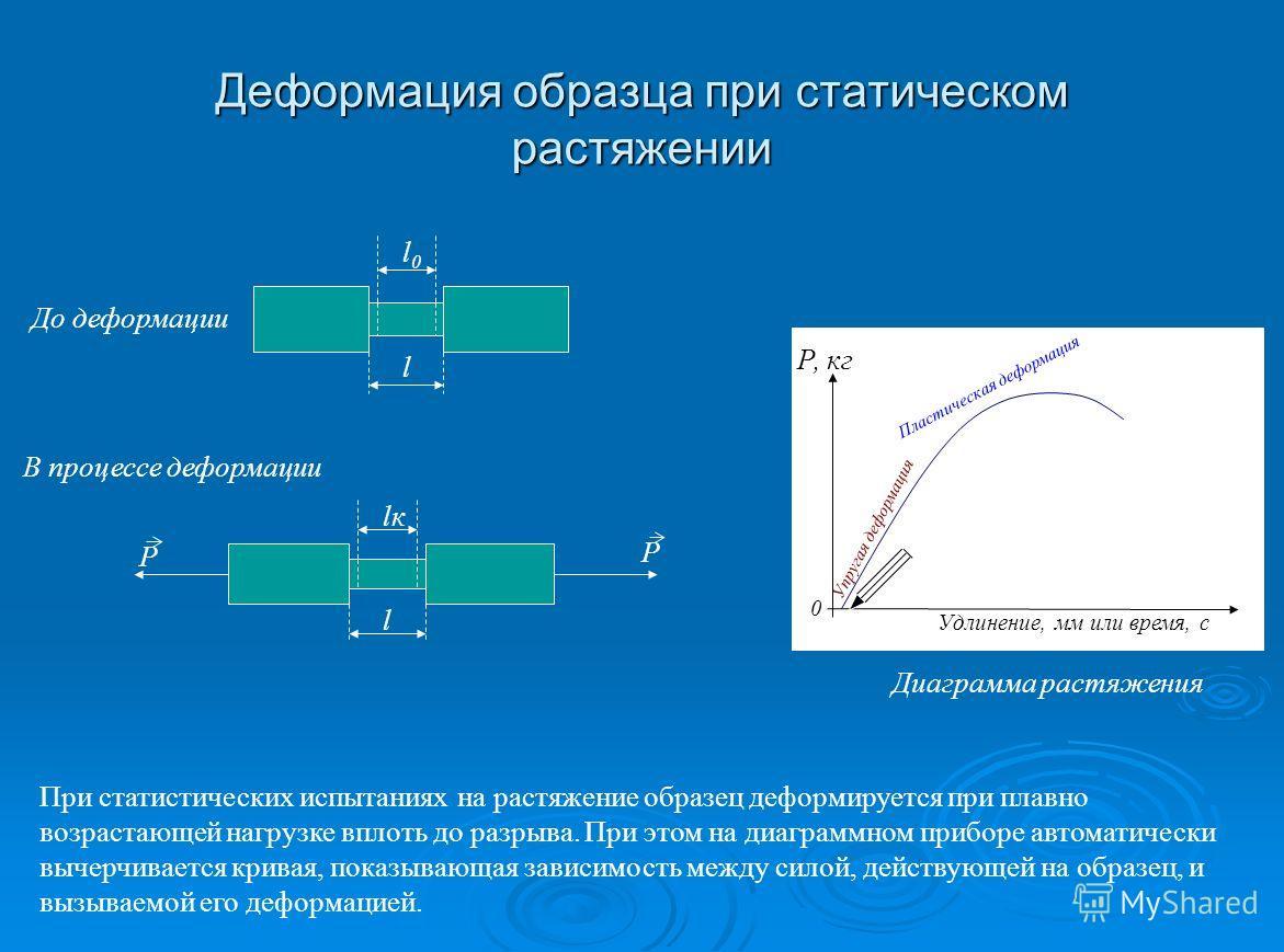 0 Удлинение, мм или время, с Р, кг Деформация образца при статическом растяжении l l0l0 l lкlк Р Р До деформации В процессе деформации Диаграмма растяжения Упругая деформация Пластическая деформация При статистических испытаниях на растяжение образец