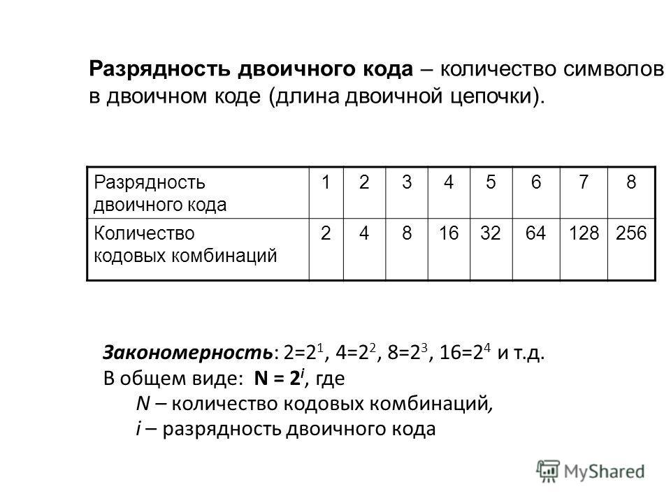 Разрядность двоичного кода – количество символов в двоичном коде (длина двоичной цепочки). Закономерность: 2=2 1, 4=2 2, 8=2 3, 16=2 4 и т.д. В общем виде: N = 2 i, где N – количество кодовых комбинаций, i – разрядность двоичного кода Разрядность дво