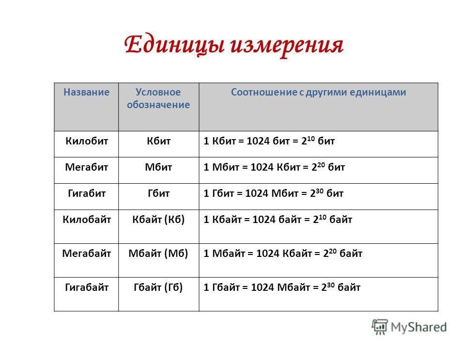 Единицы измерения НазваниеУсловное обозначение Соотношение с другими единицами КилобитКбит1 Кбит = 1024 бит = 2 10 бит МегабитМбит1 Мбит = 1024 Кбит = 2 20 бит ГигабитГбит1 Гбит = 1024 Мбит = 2 30 бит КилобайтКбайт (Кб)1 Кбайт = 1024 байт = 2 10 байт