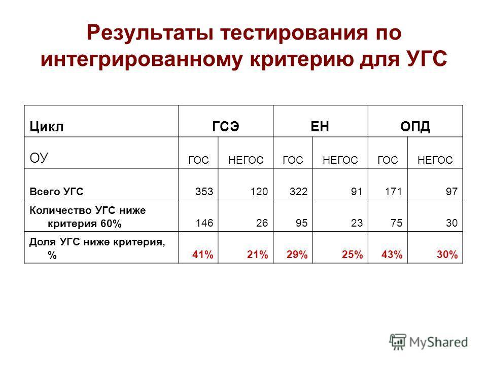 Результаты тестирования по интегрированному критерию для УГС ЦиклГСЭЕНОПД ОУ ГОСНЕГОСГОСНЕГОСГОСНЕГОС Всего УГС3531203229117197 Количество УГС ниже критерия 60%1462695237530 Доля УГС ниже критерия, %41%21%29%25%43%30%