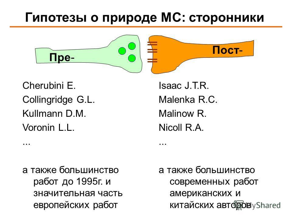 Гипотезы о природе МС: сторонники Пре- Пост- Cherubini E. Collingridge G.L. Kullmann D.M. Voronin L.L.... а также большинство работ до 1995г. и значительная часть европейских работ Isaac J.T.R. Malenka R.C. Malinow R. Nicoll R.A.... а также большинст