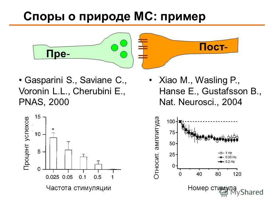 Споры о природе МС: пример Пре- Пост- Gasparini S., Saviane C., Voronin L.L., Cherubini E., PNAS, 2000 Частота стимуляции Процент успехов Xiao M., Wasling P., Hanse E., Gustafsson B., Nat. Neurosci., 2004 Номер стимула Относит. амплитуда