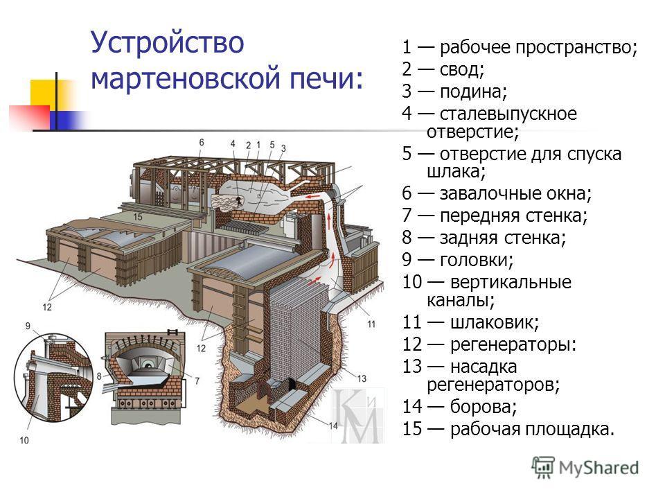 Устройство мартеновской печи: 1 рабочее пространство; 2 свод; 3 подина; 4 сталевыпускное отверстие; 5 отверстие для спуска шлака; 6 завалочные окна; 7 передняя стенка; 8 задняя стенка; 9 головки; 10 вертикальные каналы; 11 шлаковик; 12 регенераторы: