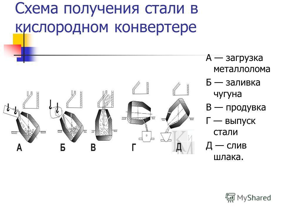 Схема получения стали в кислородном конвертере А загрузка металлолома Б заливка чугуна В продувка Г выпуск стали Д слив шлака.