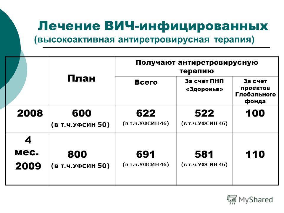 Лечение ВИЧ-инфицированных (высокоактивная антиретровирусная терапия) План Получают антиретровирусную терапию Всего За счет ПНП «Здоровье» За счет проектов Глобального фонда 2008600 (в т.ч. УФСИН 50) 622 (в т.ч.УФСИН 46) 522 (в т.ч.УФСИН 46) 100 4 ме