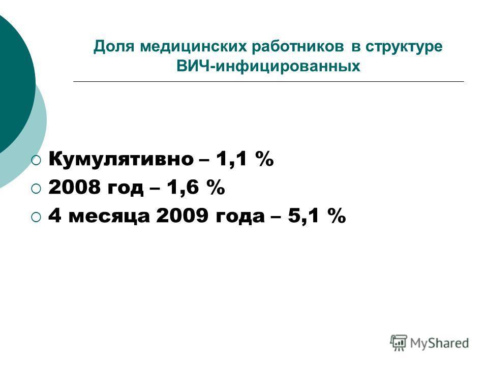 Доля медицинских работников в структуре ВИЧ-инфицированных Кумулятивно – 1,1 % 2008 год – 1,6 % 4 месяца 2009 года – 5,1 %