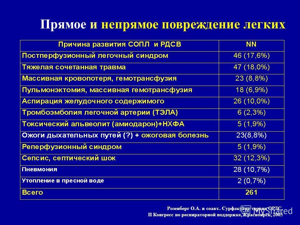 Прямое и непрямое повреждение легких Розенберг О.А. и соавт.. Сурфактант-тераия ОРДС, II Конгресс по респираторной поддержке, Красноярск, 2005