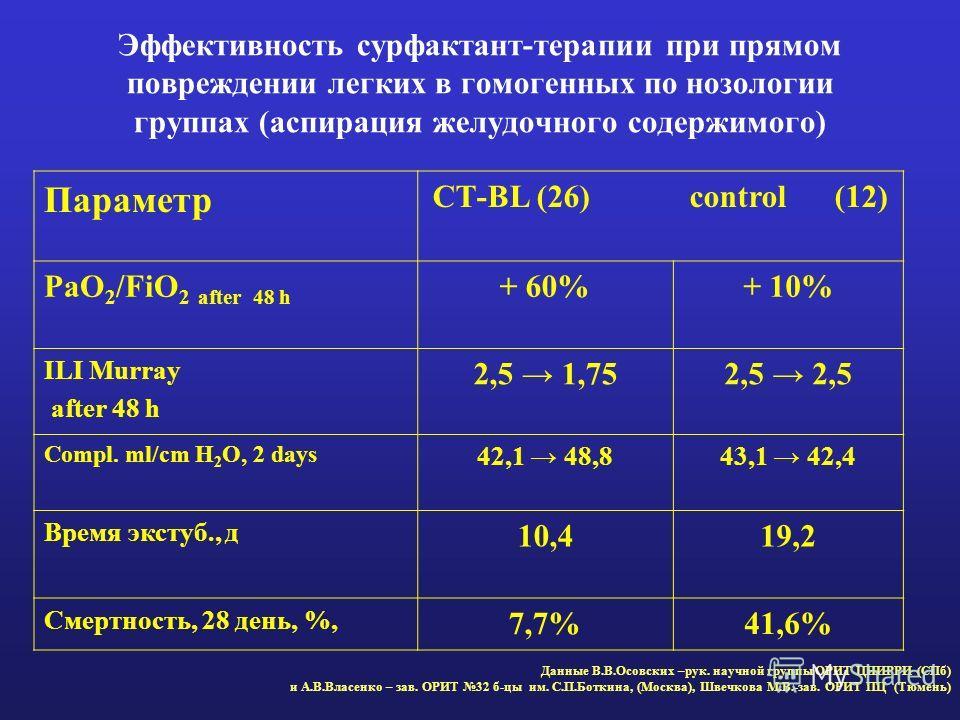 Эффективность сурфактант-терапии при прямом повреждении легких в гомогенных по нозологии группах (аспирация желудочного содержимого) Параметр СТ-BL (26) control (12) PaO 2 /FiO 2 after 48 h + 60%+ 10% ILI Murray after 48 h 2,5 1,752,5 Compl. ml/cm H