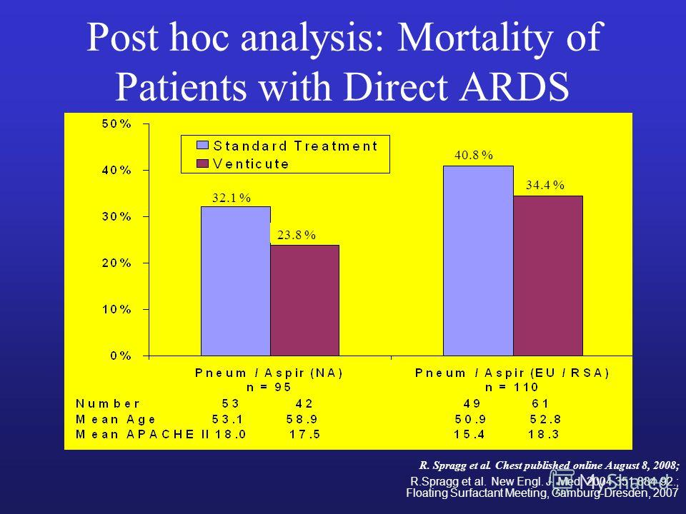 Post hoc analysis: Mortality of Patients with Direct ARDS 32.1 % 23.8 % 40.8 % 34.4 % R. Spragg et al. Chest published online August 8, 2008; R.Spragg et al. New Engl. J. Med. 2004 351:884-92.; Floating Surfactant Meeting, Gamburg-Dresden, 2007