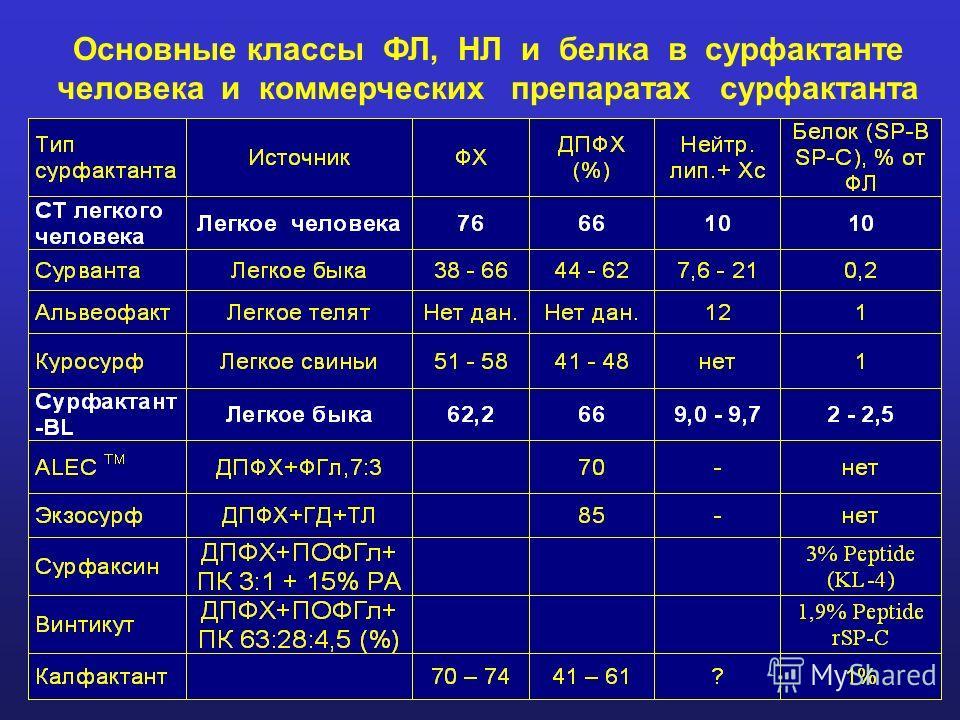 Основные классы ФЛ, НЛ и белка в сурфактанте человека и коммерческих препаратах сурфактанта