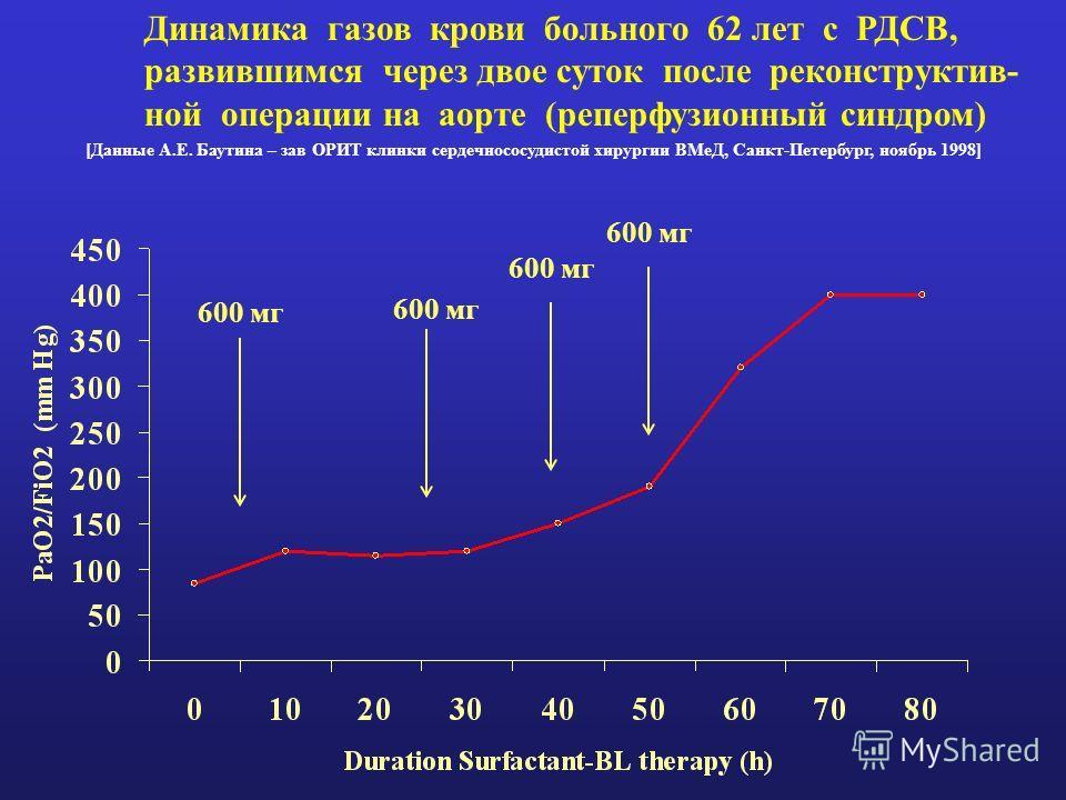Динамика газов крови больного 62 лет с РДСВ, развившимся через двое суток после реконструктив- ной операции на аорте (реперфузионный синдром) 600 мг [Данные А.Е. Баутина – зав ОРИТ клинки сердечнососудистой хирургии ВМеД, Санкт-Петербург, ноябрь 1998