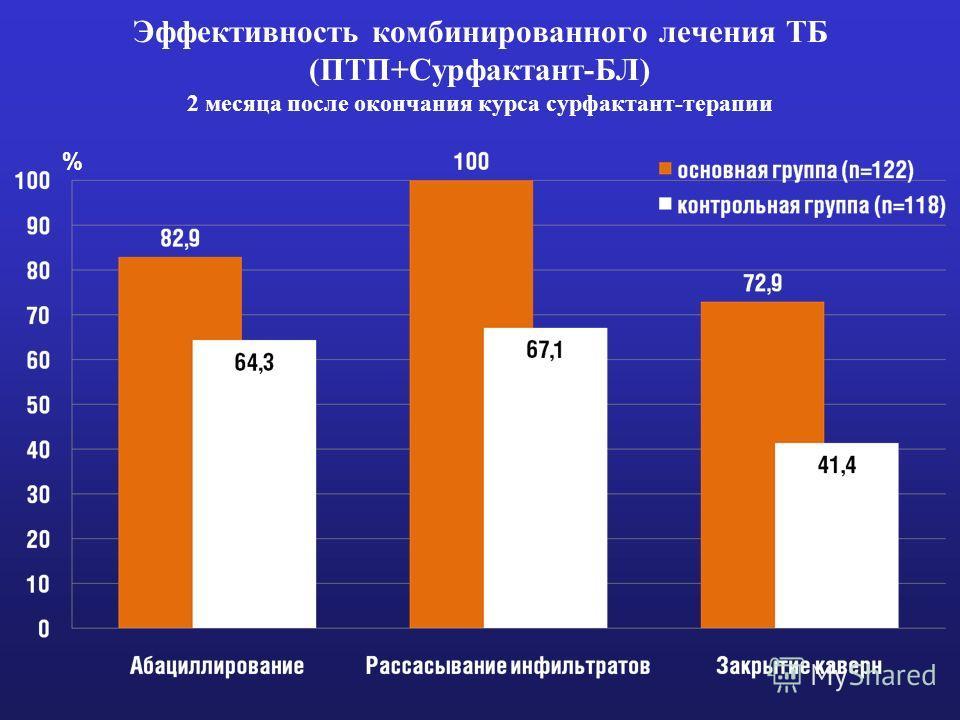 Эффективность комбинированного лечения ТБ (ПТП+Сурфактант-БЛ) 2 месяца после окончания курса сурфактант-терапии %