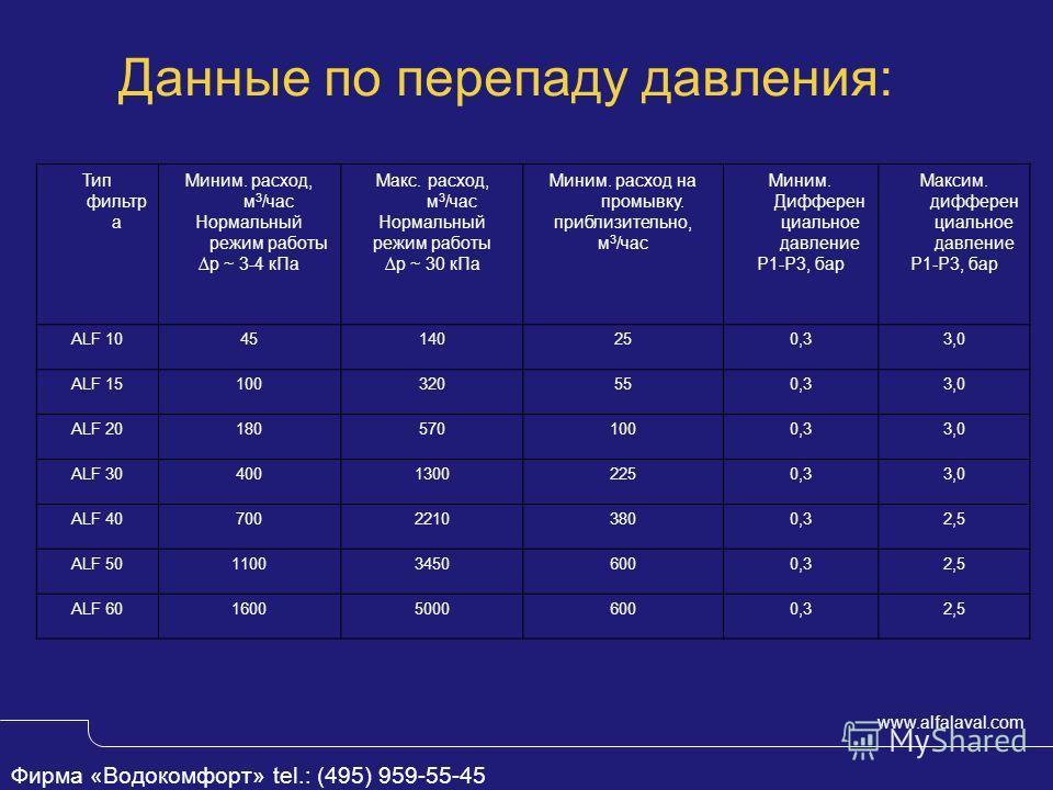 www.alfalaval.com Данные по перепаду давления: Тип фильтр а Миним. расход, м 3 /час Нормальный режим работы р ~ 3-4 кПа Макс. расход, м 3 /час Нормальный режим работы р ~ 30 кПа Миним. расход на промывку. приблизительно, м 3 /час Миним. Дифферен циал