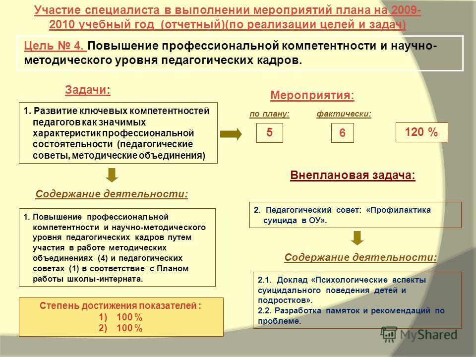 2.1. Доклад «Психологические аспекты суицидального поведения детей и подростков». 2.2. Разработка памяток и рекомендаций по проблеме. Задачи: Мероприятия: Участие специалиста в выполнении мероприятий плана на 2009- 2010 учебный год (отчетный)(по реал